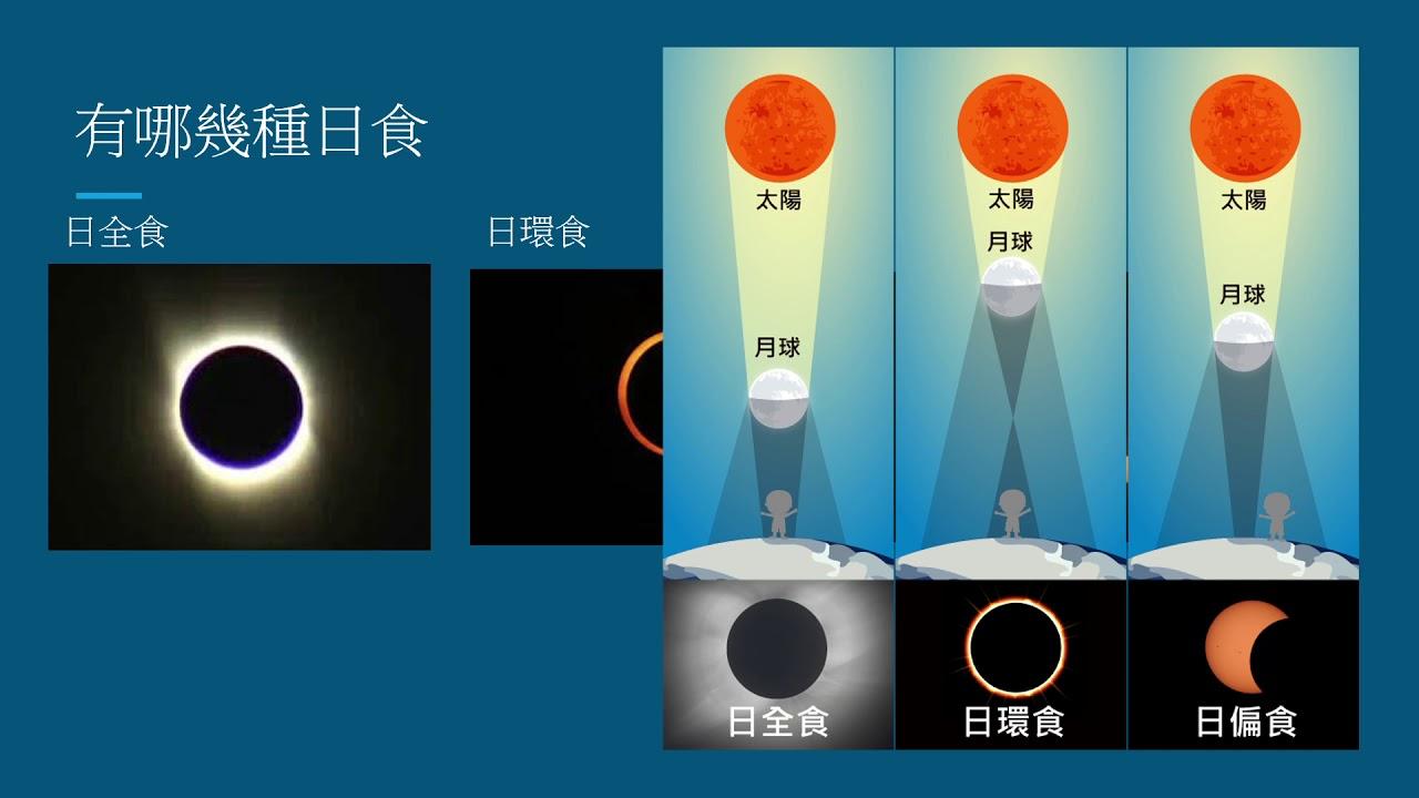 日食成因說明