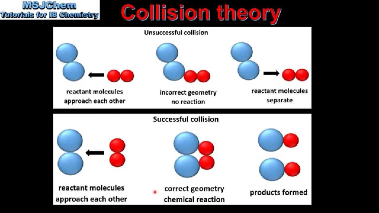 the collision theory Chemical kinetics is the study of the rates of chemical reactions or how fast  reactions occur the primary requirement for a reaction to occur is that the  reactant.