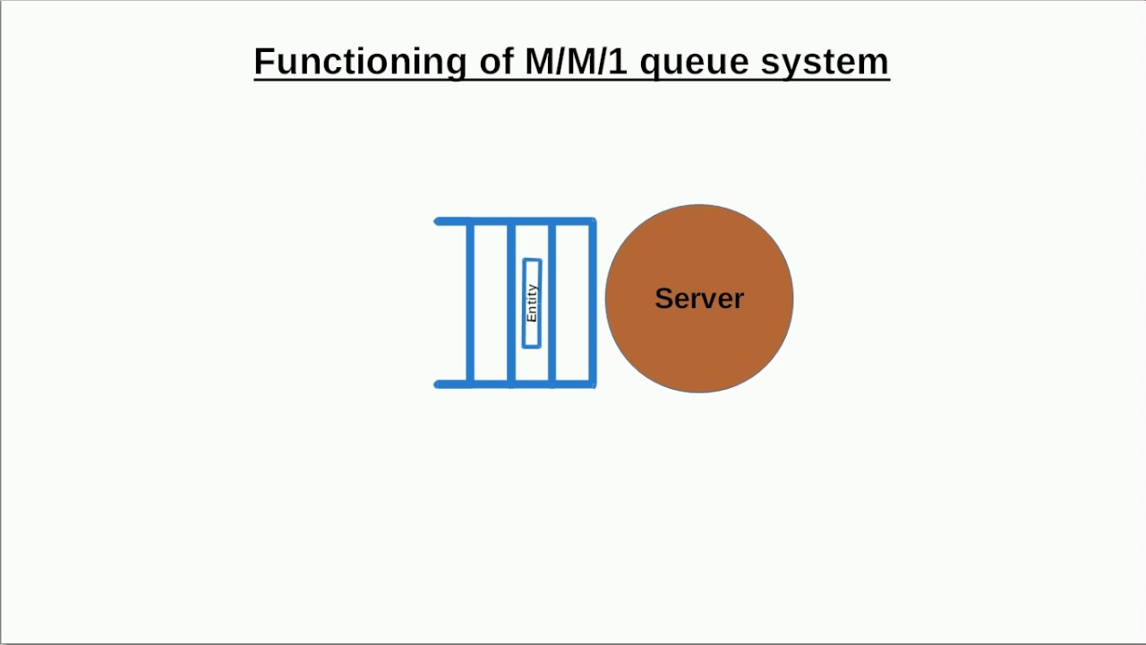 Discrete event simulation example for queueing theory M/M/1 queue system in  free simulation software