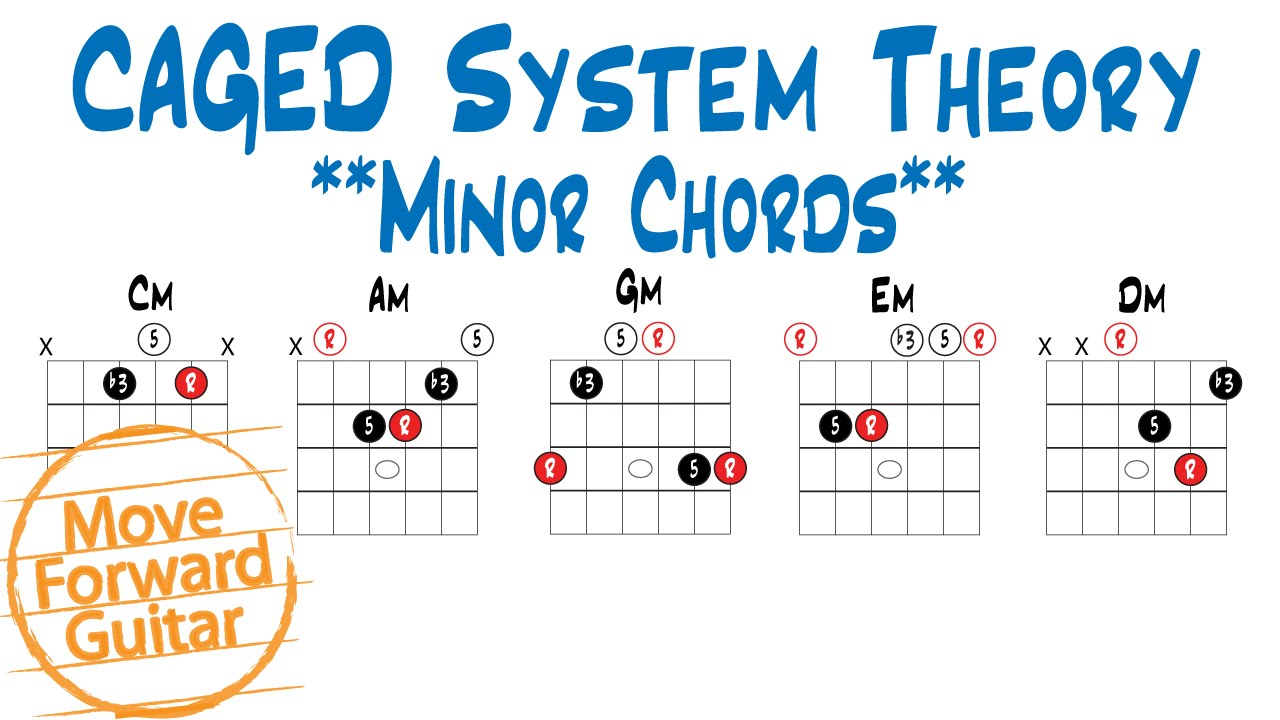 Caged Theory Minor Chords Youtube