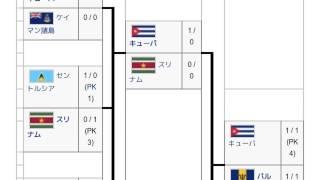 「2002 FIFAワールドカップ・北中米カリブ海予選」とは ウィキ動画