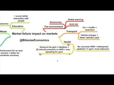 The impact of market failure in different markets