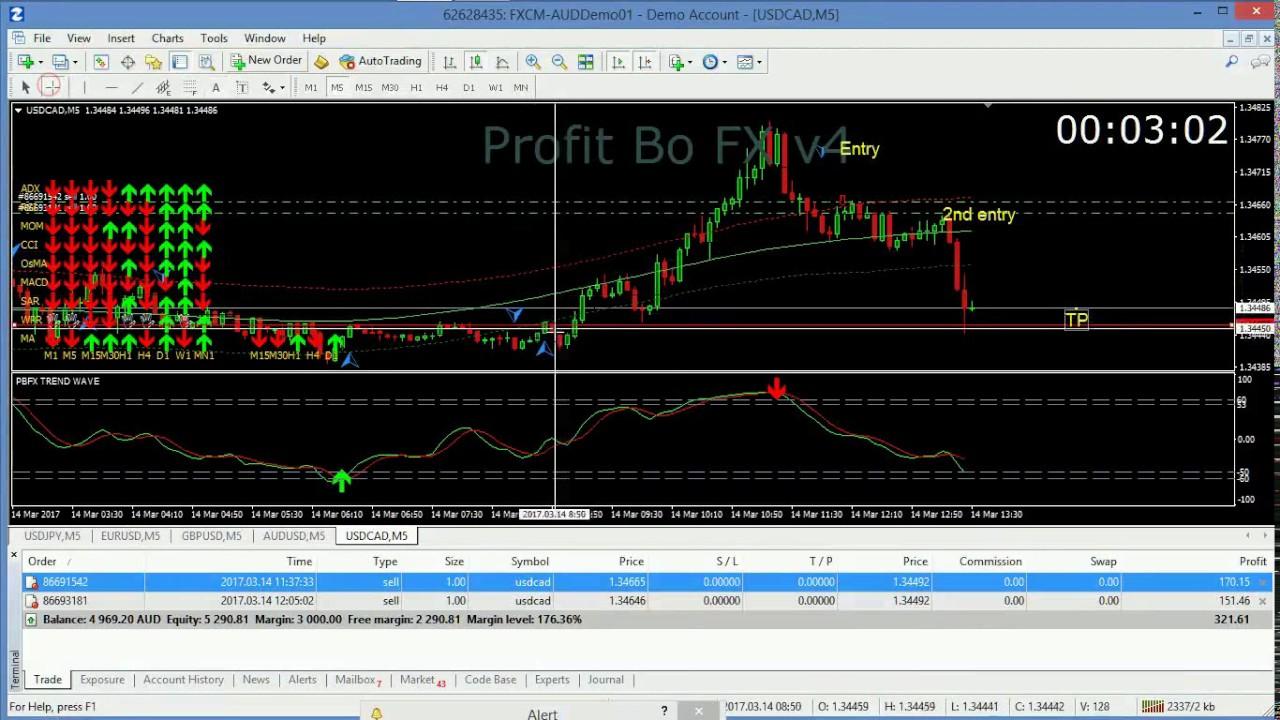 Mega fx profit indicator forex no repaint