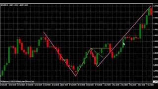 Strategia di trading su Forex e azionario