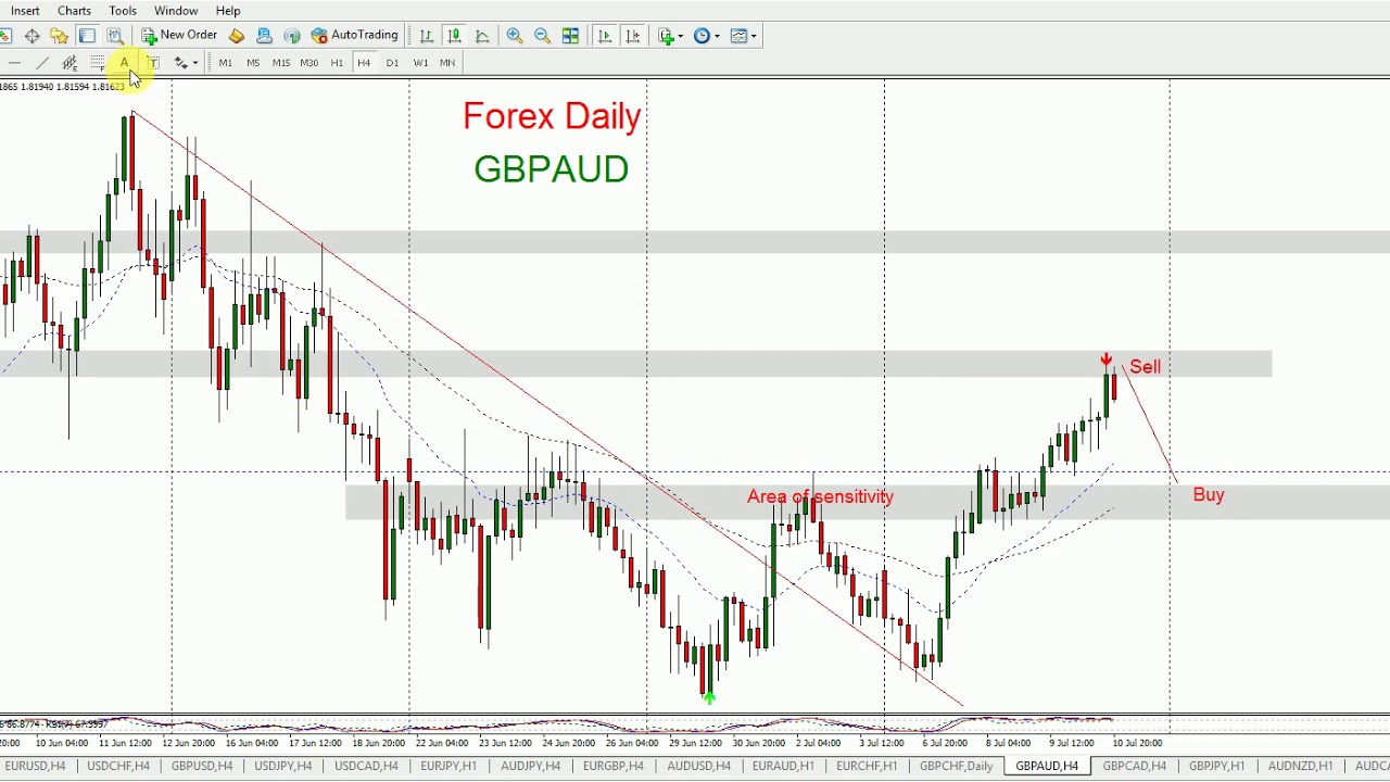 Daily Forex Forecast for GBPAUD, GBPCAD July 13, 2020.