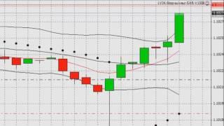 Forex trading strategies - MT4 EA SAR Indicator Stop Follower
