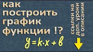 ГРАФИК ФУНКЦИИ 7 класс y = kx + b