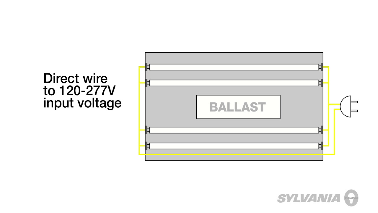 SYLVANIA LEDlescent Ballast Free Linear Lamps - Introduction on