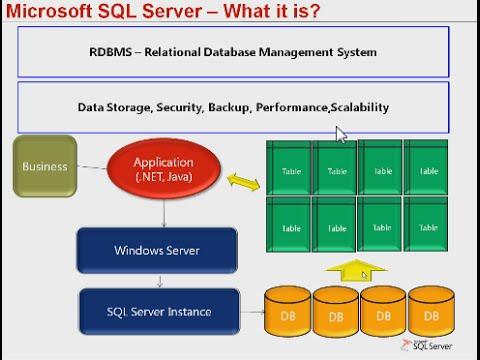 SQL Server Overview Training
