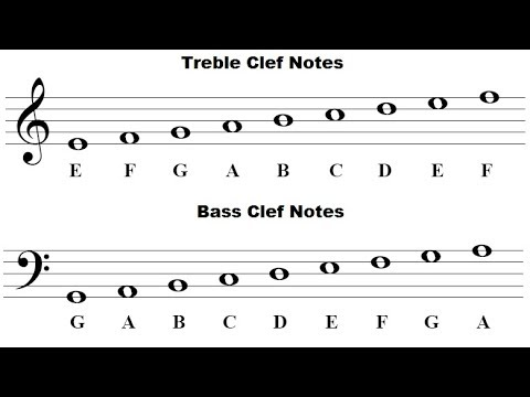 How To Read Music Notes - For Beginners