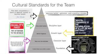 'Principles of Culture' Coaching Philosophy