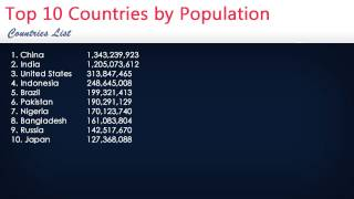 Top 10 Countries by Population