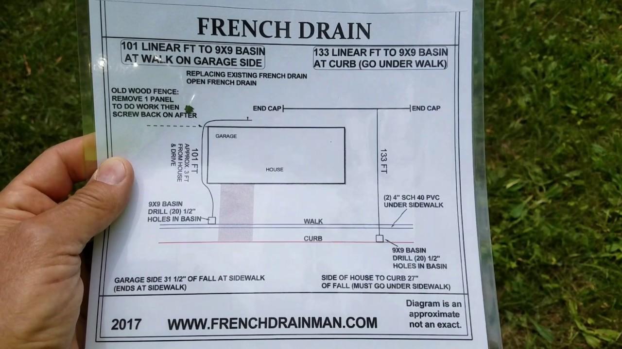 Curtain Drain Or French Flisol Home Design Diagram How To A Yard Lawn Auburn Hills System