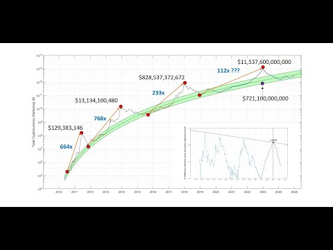 Total Crypto Marketcap Prediction Using Logarithmic Regression