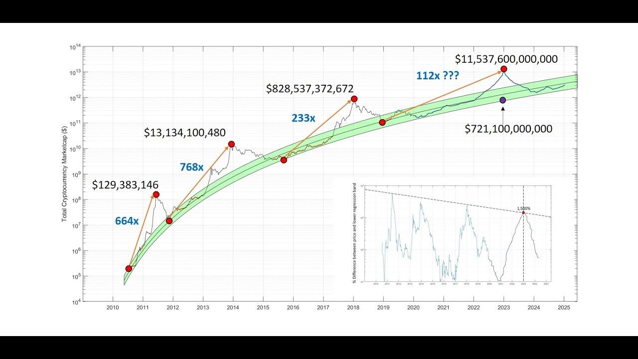 bitcoin market cap peak