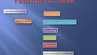 Http://hrconsultantservice.blogspot.in full description of scope hrm