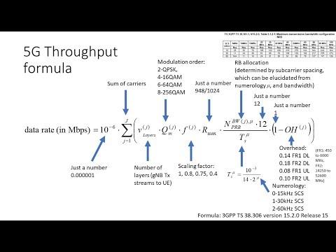 5G NR FDD Theoretical Throughput Calculation Explained Step
