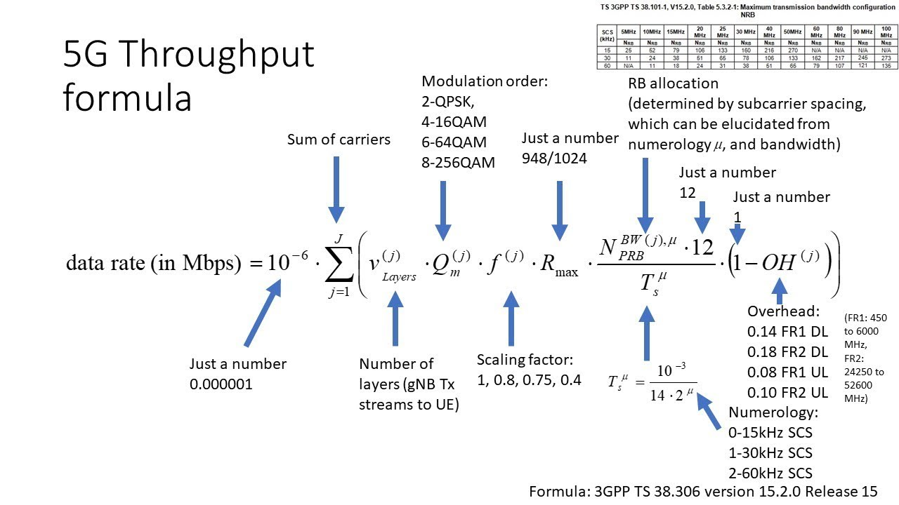 5G NR FDD Theoretical Throughput Calculation Explained Step by Step