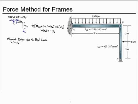 Chapter 10-Force Method for Frames (SI Units)
