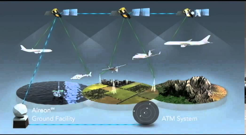 atc navigation systems, ie. gps, ils, mls, radar, Atcc air traffic control center  gps global positioning system  abbreviations used in airway manual.