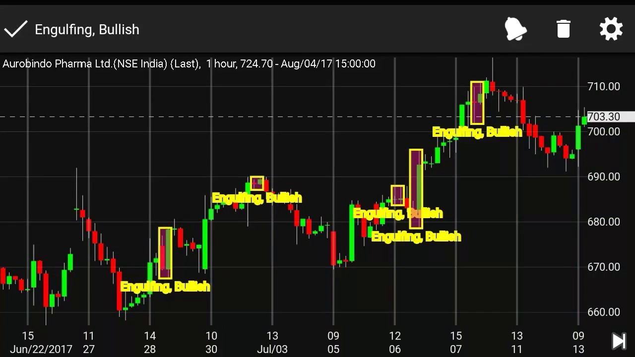 Best technical analysis app to scan candlestick patterns in live charts for free stock market crorepati also rh youtube