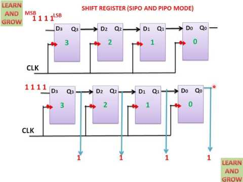 SHIFT REGISTER (SIPO AND PIPO MODE)(हिन्दी )!LEARN AND GROW