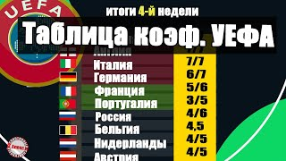 Таблица коэффициентов УЕФА. Подводим итоги 4 недели. Нидерланды обойдут Россию? cмотреть видео онлайн бесплатно в высоком качестве - HDVIDEO