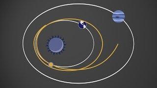 Всё об орбитальной механике | Как запускают спутники