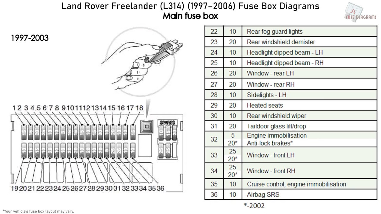 fuse box land rover freelander - wiring diagram page mind-month -  mind-month.faishoppingconsvitol.it  faishoppingconsvitol.it