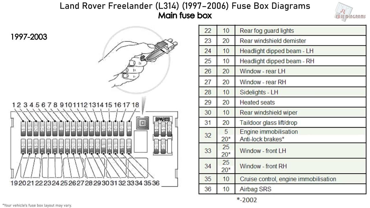 Land Rover Freelander (L314) (1997-2006) Fuse Box Diagrams