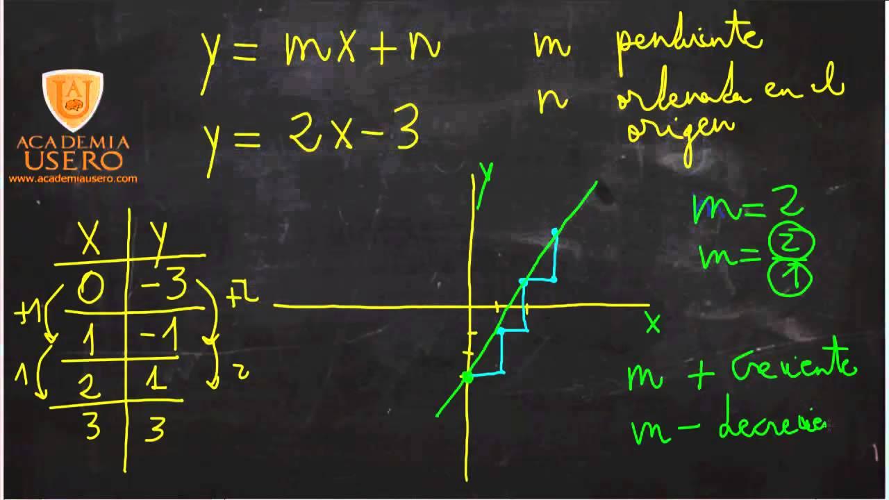 �yf�y��y�'��(y�n_Ecuacióndelarectay=mx+nTablaygráficaMatemáticas3ºESOAcademiaUsero