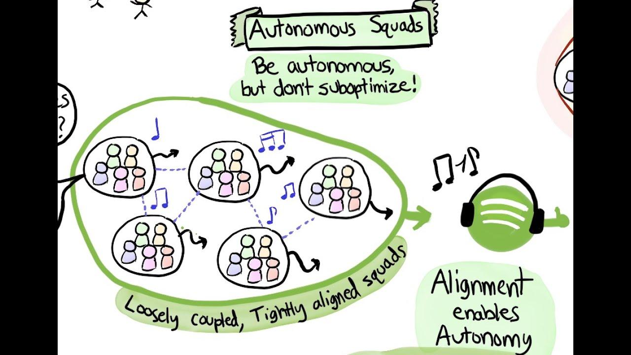 Das Spotify Modell als Beispiel und Framework für eine agile Organisation