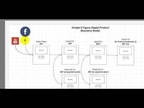 How My Business Works - A Simple 6 Figure Web Business Model