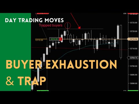Trading Nasdaq Futures - Buyer Exhaustion and Trap