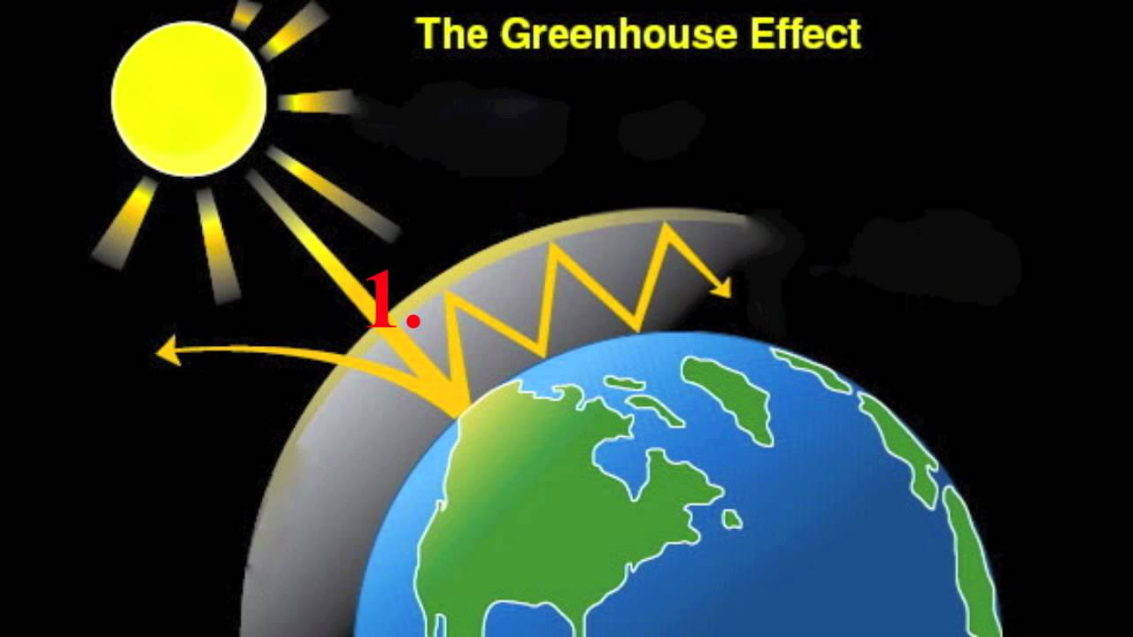 Greenhouse effect definition images for Green housse effect