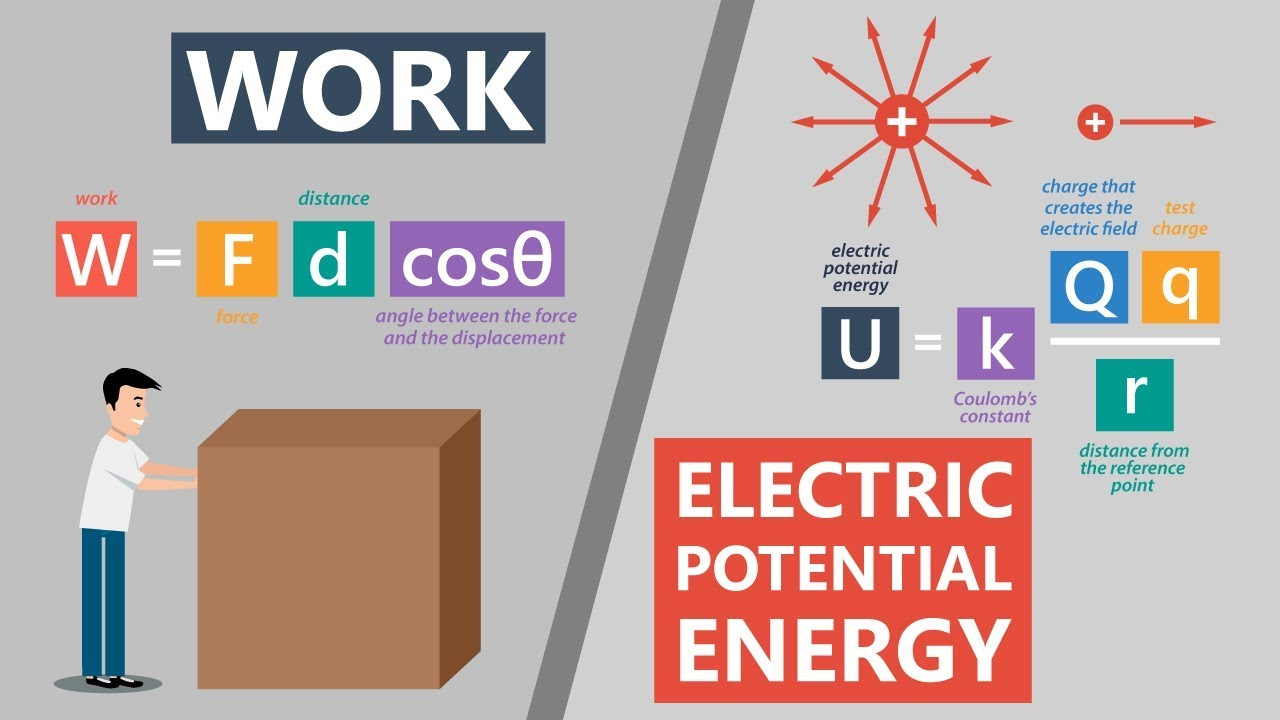 Work and Electric Potential Energy | Electronics Basics #4 - YouTube