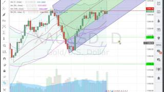 analyse forex matière première  pour semaine du  10 04 17    apprendre trading