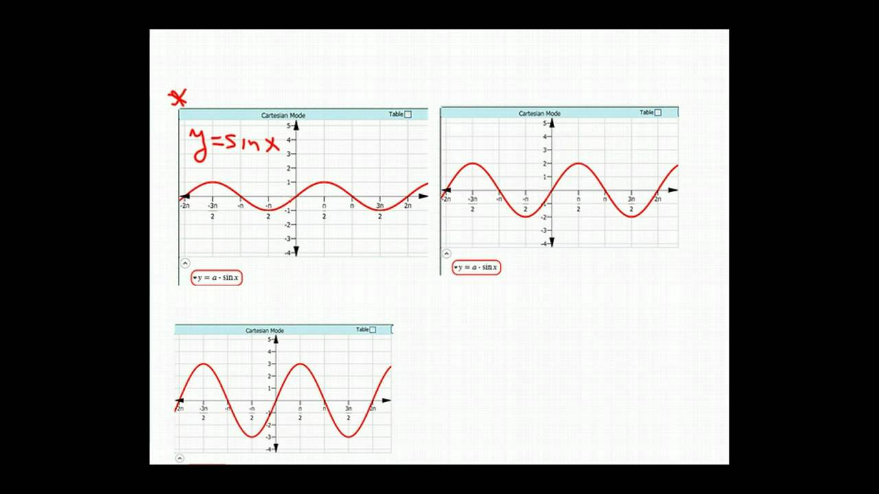 Find the Equation of a Sine or Cosine Graph (solutions, examples