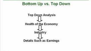 52. Fundamental Analysis and The US Economy