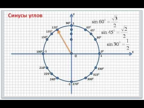 Как найти тангенс 135 градусов