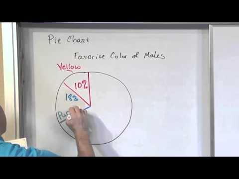 Lesson 7 Pie Charts Bar Graphs And Pareto Charts Statistics