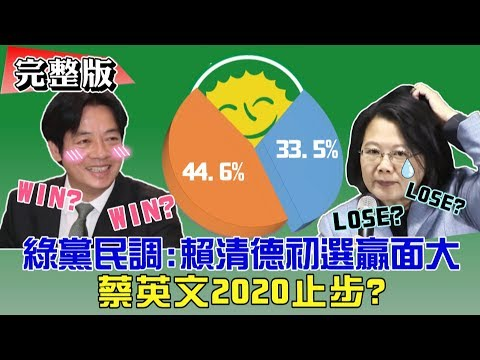 【完整版上集】綠黨民調:賴清德初選贏面大!蔡英文2020止步?少康戰情室 20190326