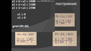 Задача линейного программирования.Графический метод решения
