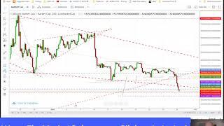 Bitcoin, Ethereum & MarketCap Targets