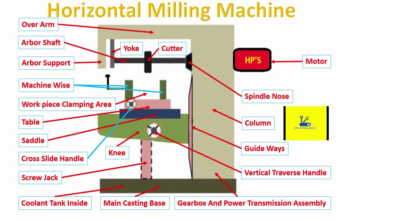 horizontal milling diagram