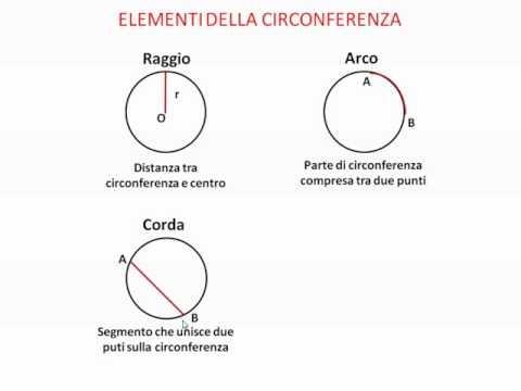 Determina il raggio della circonferenza inscritta in un triangolo isoscele con lati 10cm e base 12cm von YouTube · Dauer:  8 Minuten 15 Sekunden