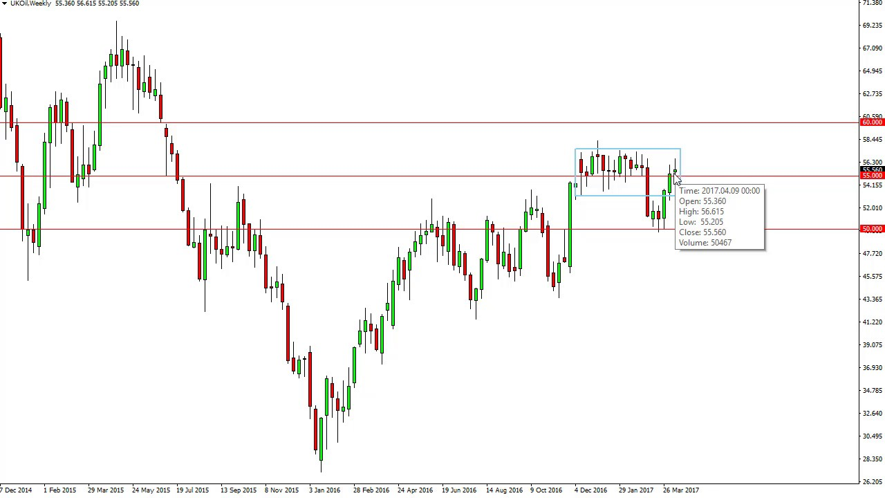 Oil Prices forecast for the week of April 17 2017, Technical Analysis
