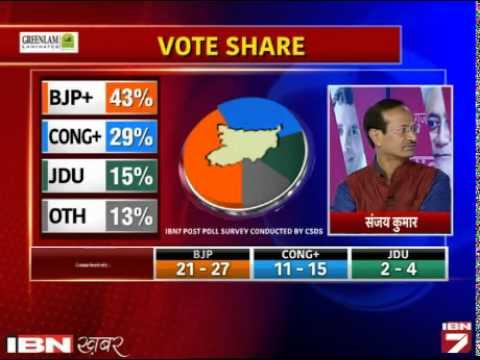 IBN7-CSDS survey: UP-Bihar ka post poll survey