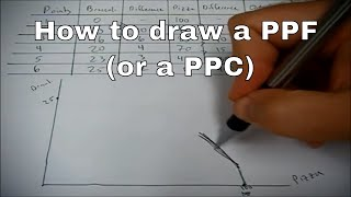 How to draw a PPF (production possibilities frontier)