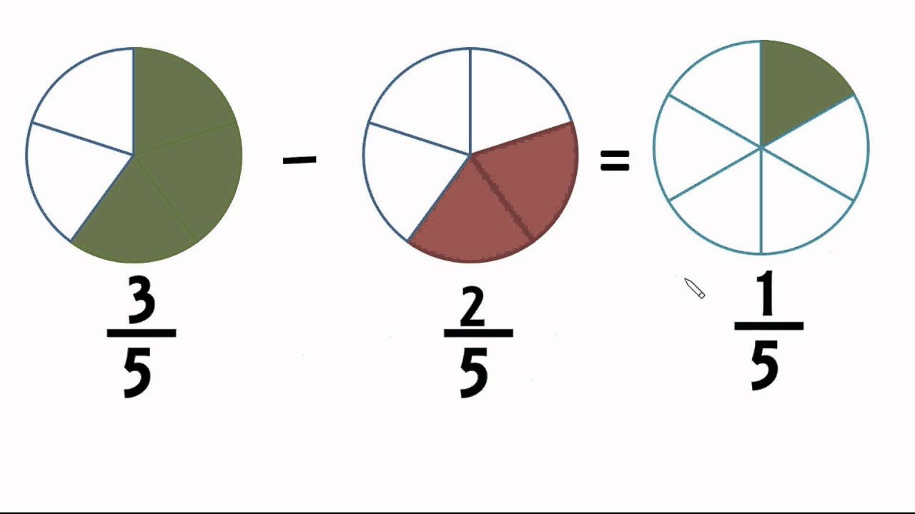 Fraction Addition & Subtraction  Step By Step Animation For Beginners
